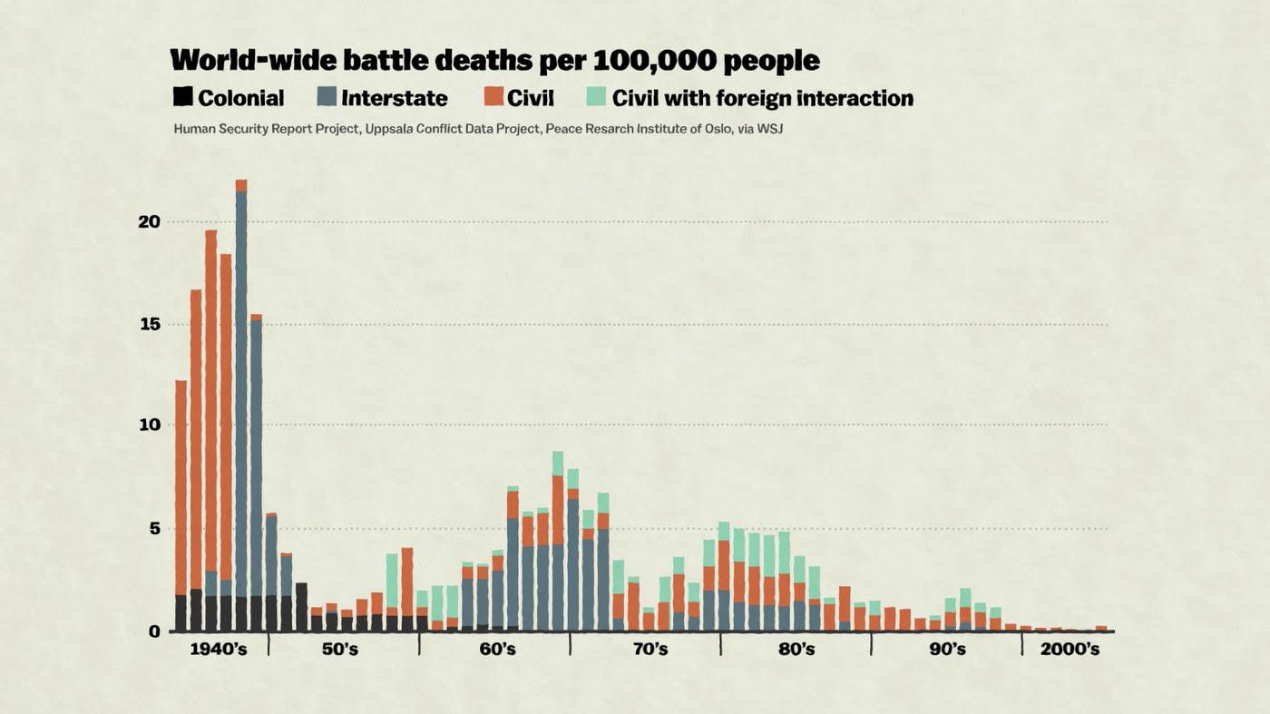 battle_deaths_chart.png